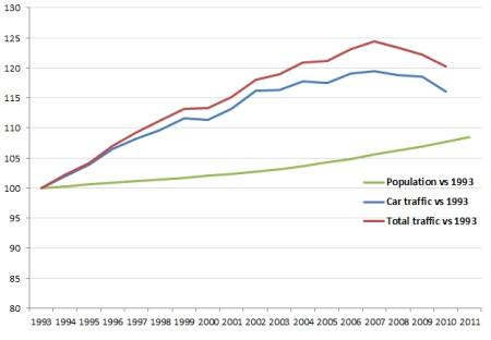 Population vs traffic 1993 to 2010
