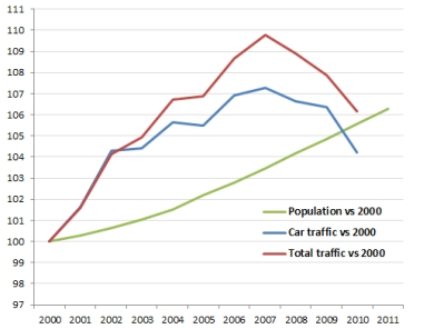Population vs traffic 2000  to 2010