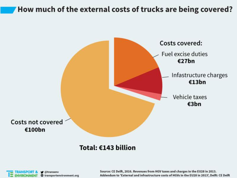 Pie chart: how much of the external costs of HGVs is being covered?