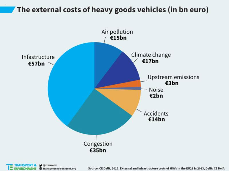 Pie chart showing the external costs of HGVs