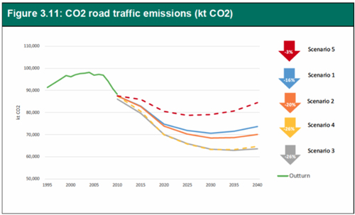 CO2 chart in 2015 traffic forecasts