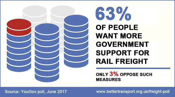 63% of people want more Government support for rail freight