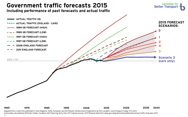 New forecasts and comparison with actual traffic - click for a larger version