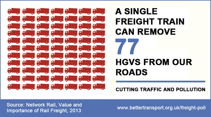 A single freight train can remove 77 HGVs from our roads