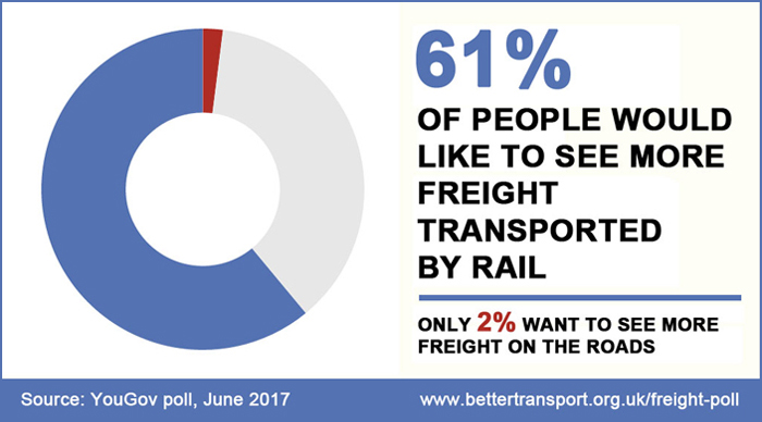 61% of people would like to see more freight transported by rail
