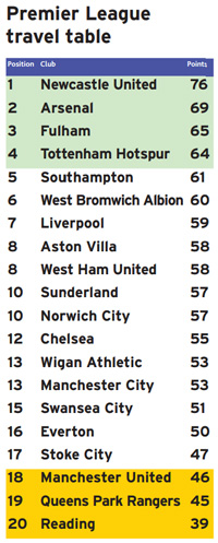 League table image - see report for details