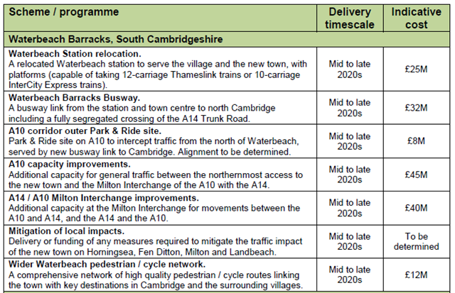 outline of cambs CC schemes
