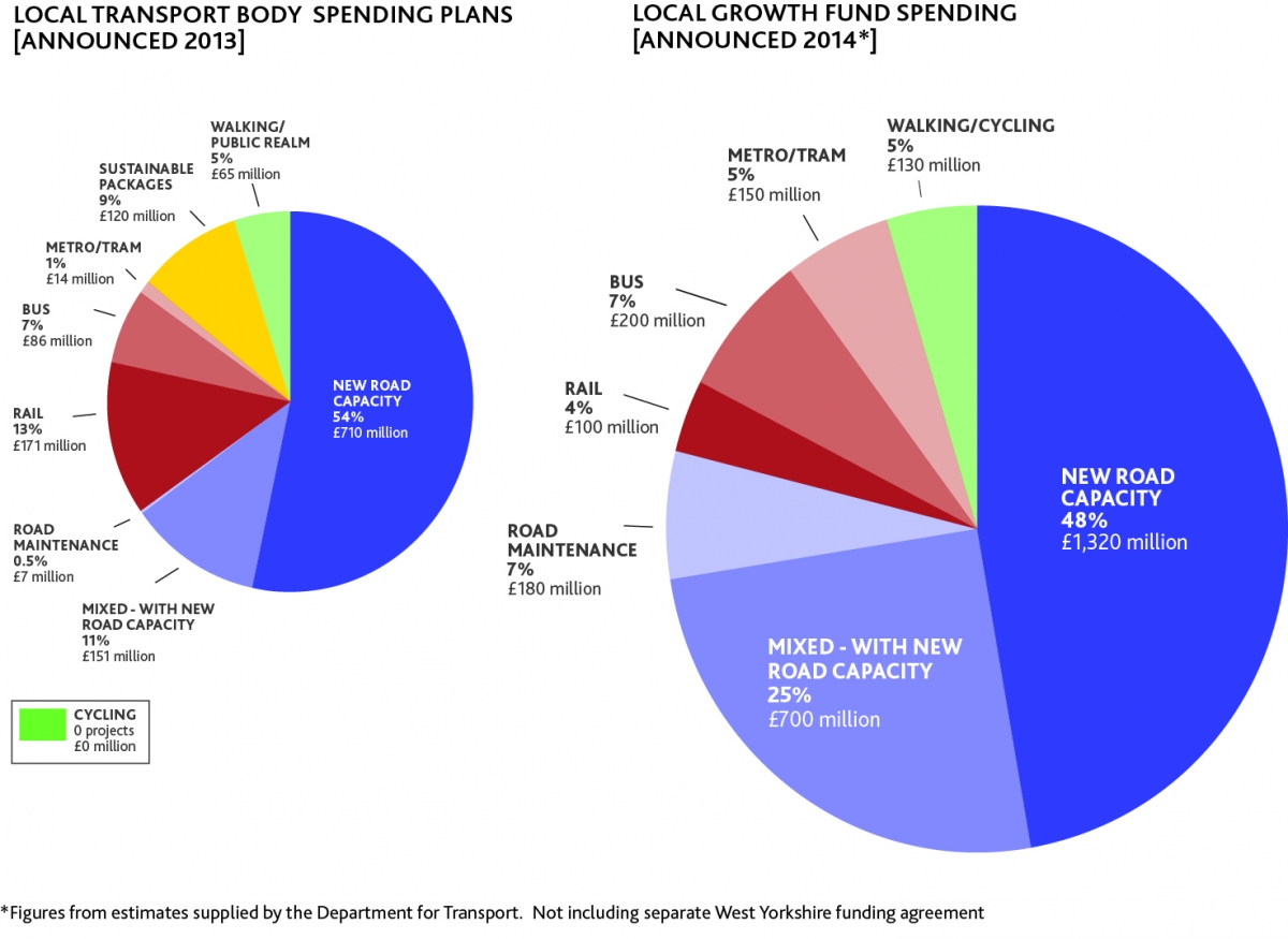 Growth deal spending plans charts - Click for larger size
