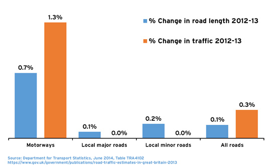 Chart showing increase in road lengths vs increase in traffic on different road types