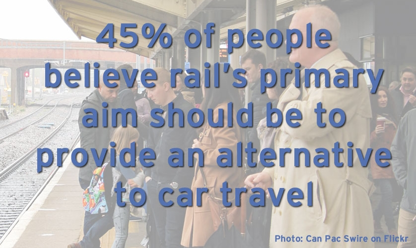 45% of people believe rail's primary aim should be to provide an alternative to car travel
