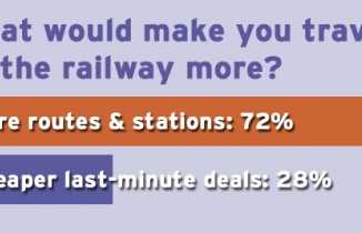 What would make you travel on the railway more? 72% say 'more routes and stations'