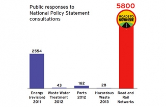 Chart of responses to different NPS consultations