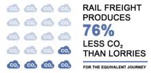 Rail freight produces 76% less CO2 than lorries