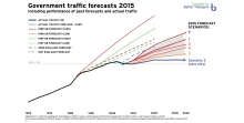 2015 traffic forecasts