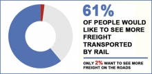 61% want more freight on the railways