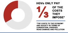 Graph: HGVs only pay a third of the costs they impose on the economy and society